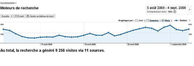 Traffic facebook moteur de recherche